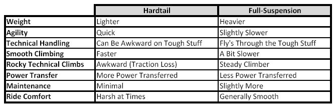 Mountain Bikes - Hardtail vs Full-Suspension chart